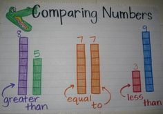 Anchor chart, comparing. Put a greater than gator under first one and less than under the other.
