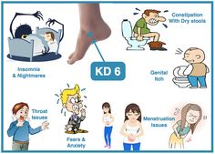 KD 6 Acupuncture point