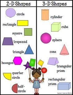 Different geometric shapes math free geometry poster and shapes geometric shapes and mathematical symbols . Math Charts, Math Anchor Charts, Teaching Shapes, Teaching Math, Teaching Tools, Teaching Geometry, Math For Kids, Fun Math, Math Resources