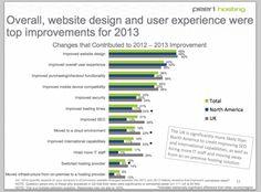 Web Experience: Die wichtigsten Erfolgsfaktoren unter E-Commerce-Entscheidern in USA und UK