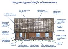 Villaarkitektur och konstruktion 1970-tal - Byggvarulistan.se How To Plan, Architecture, Sims 4, Buildings, Room, Houses, Interiors, Dreams, Future
