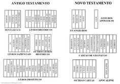 Periodic Table, Diagram, Books Of Bible, Kids Bible, Bible Studies, Activities, Schools, Feltro, Will And Testament