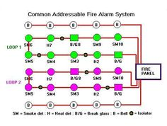 02aa7f1a568f20b92cfb36611ddf4895 fire alarm system conventional systems fire alarm system alat pemadam kebakaran fire alarm addressable system wiring diagram pdf at fashall.co