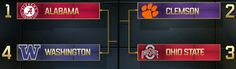2016-17 College Football Playoffs Preview | Sports Insights