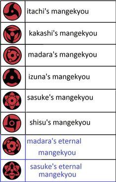 Study Of The Sharingan Eyes Naruto Sharingan, Anime Naruto, Sasuke Mangekyou, Sharingan Eyes, Naruto Eyes, Kekkei Genkai, Naruto Tattoo, Susanoo, Naruto Pictures