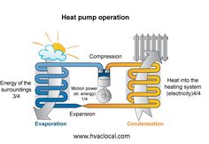 Forced air heating and cooling system cost heating pinterest heatpump advantage it can save upto 75 yearly heating costs it is a system which extracts thermal energy from the environment and delivers it to the fandeluxe Images