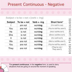 The present continuous (or progressive) is the tense used to express situations that are happening now (before, during and after the moment of speaking). When expressed in its negative form, the verb denies that something is happening now.