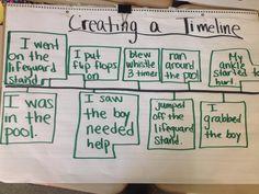 Narrative essay timeline