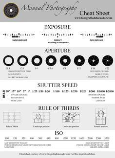Mnual Photography Cheat Sheet