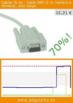 Cables To Go - Cable DB9 (3 m, hembra a hembra), color beige (Electrónica). Baja 70%! Precio actual 15,21 €, el precio anterior fue de 50,00 €. http://www.adquisitio.es/cables-to-go/cable-db9-3-m-hembra