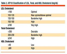 Lipid Panel Normal Lab Values -Learn how to lower cholesterol safely and naturally at: http://vitamins.vitanetonline.com/index.php/category/cholesterol/