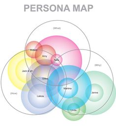 Thoughts on customer personas and why they are tremendously useful in marketing and idea testing. They help you ask much better questions. Customer Persona, Buyer Persona, Ux User Experience, Customer Experience, Personas Design, Content Marketing, Digital Marketing, Media Psychology, Innovation Strategy