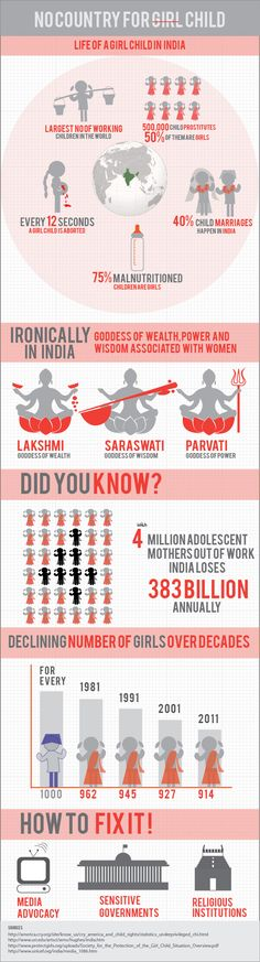 Infographic: Life of a girl child in India
