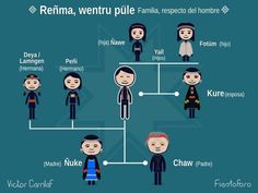 Familia Educacion Intercultural, Chile, Culture, Comics, Movie Posters, Folklore, School Ideas, Frases, Vocabulary