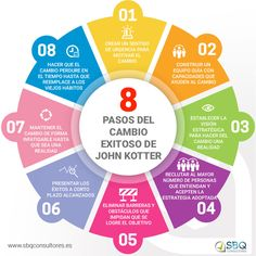 Gestión del Cambio a través de las 8 claves de John Kotter