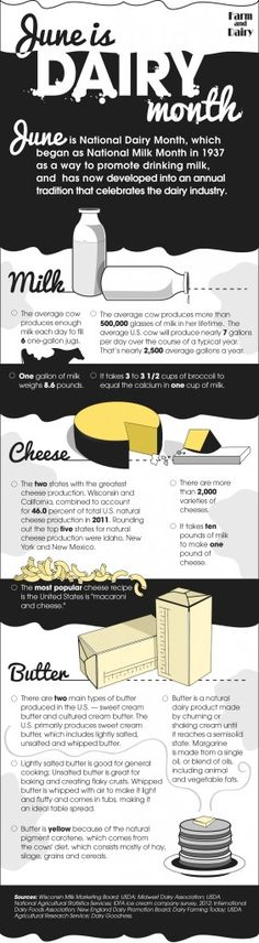 Dairy Month infographic Did you know. National Dairy Month began as National Milk Month in 1937 as a way to promote drinking milk? National Dairy Month began as National Milk Month in 1937 as a way to promote drinking milk? Agriculture Facts, Animal Agriculture, Agriculture Business, Cow Food, Farm Facts, Make An Infographic, Infographics, Animal Science, Food Science