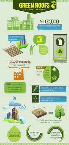Green Roofs #Ecofriendly environment #PiedmontRoofing