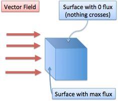 Vector Calculus: Understanding Flux – BetterExplained