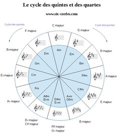 circle of fifths music theory * circle of fifths ; circle of fifths tattoo ; circle of fifths printable ; circle of fifths music theory ; circle of fifths art ; circle of fifths guitar ; circle of fifths poster ; circle of fifths piano Music Theory Lessons, Music Theory Worksheets, Violin Lessons, Music Theory Piano, Piano Music With Letters, Piano Sheet Music, Ukulele, Circle Of Fifths, Teatro Musical