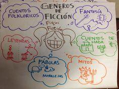 Tipos de ficción: fantasía, cuentos de hada, mitos, fábulas, leyendas, ficción historico, ficción realistico, etc.