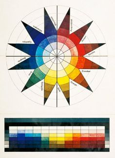 Itten's Colour Sphere in 7 Light Stages and 12 Tones, 1921