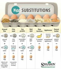 Awesome egg substitution chart