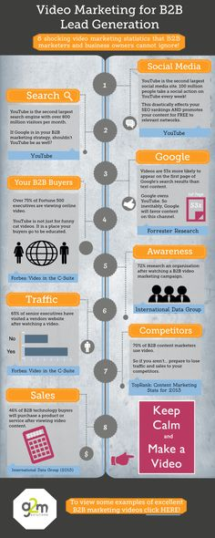 Video marketing for B2B Lead Generation #infografia #infographic #marketing