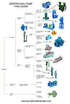 Centrifugal pump types Electrical Engineering Books, Mechanical Engineering, Marine Engineering, Chemical Engineering, Piping And Instrumentation Diagram, Electrical Panel Wiring, Fire Fighting Pumps, Centrifugal Pump, Banners