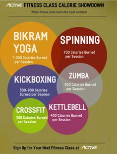 I wouldn't have guessed bikram burned so many calories. I know muscle creation factors in, and eventually burns that many calories once created, but still, yoga is pretty impressive! Love me some hot yoga! | Loved and pinned by www.downdogboutique.com