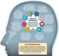 inteligencias multiples Human Development, Professional Development, School Hacks, Cloud Computing, Embedded Image Permalink, Clip Art, Teaching, Education, Twitter