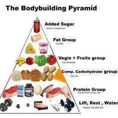 The Bodybuilding Pyramid http://www.ebay.com/itm/ORMUS-Brain-Energy-Nootropics-/221956965986?