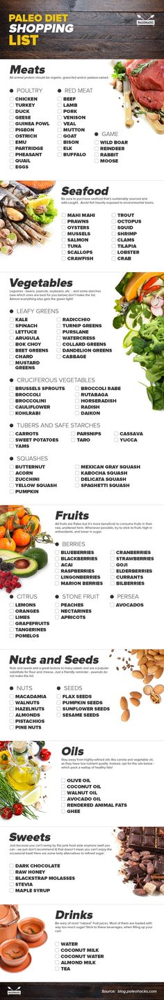Paleo Foods Shopping List