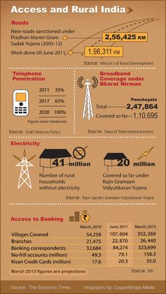 Access And Rural India