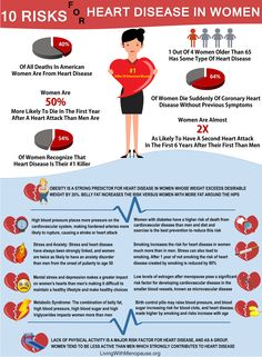 Heart Disease risks in women