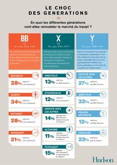 Le choc des générations BB, X et Y : comment travailler ensemble ? Generation Z, Leadership, Job Website, Community Manager, Learning To Be, Marketing, Human Resources, Project Management, Hr Management