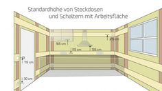 Höhe von Steckdosen und Schalter mit Arbeitsfläche
