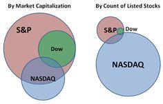 Visualizing the Major Stock Market Indices