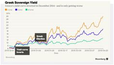 Greek Bonds Look Uglier and Uglier - Bloomberg Business Yield Curve, Bloomberg Business, Economics, Being Ugly, 10 Years, Bond, Greek, Politics, Reading