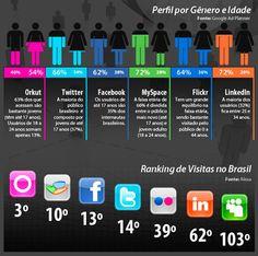 Reflexões sobre as Redes Sociais e o Brasil