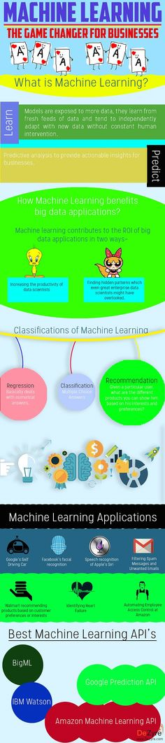 Machine Learning - What is it? The game changer for business?
