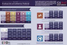 Infografía Evaluación al Gobierno Federal