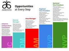 Opportunity at every step! #1 Opportunity by far going GLOBAL! This year we will be opening in our 6th country! Taiwan! Go to arbonne.com, & use my ID#12609564 at checkout ~ you won't regret it, but you will if you let this opportunity pass you by.