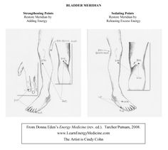 Bladder Meridian Strengthening & Sedating Points
