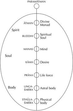 Seven Principles in Man (Theosophical classification)