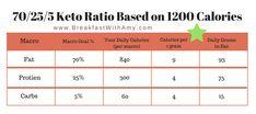 Keto Ratio Based on 1200 Calories Source by Diet Plan Menu, Keto Meal Plan, Keto Macros Calculator, Macro Calculator, Macros Dieta, Low Carb Diets, Starting Keto Diet, Keto Supplements, Best Keto Diet