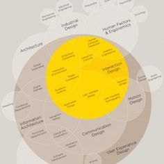 This giant venn diagram unites all disciplines of user experience design on one canvas. It visualises the different fields and how they are connected