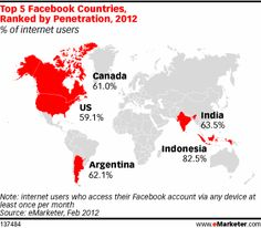 Top 5 Facebook countries ranked by penetration, 2012