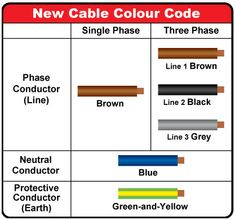 What Do Electrical Wire Color Codes Mean? | Pinterest | House