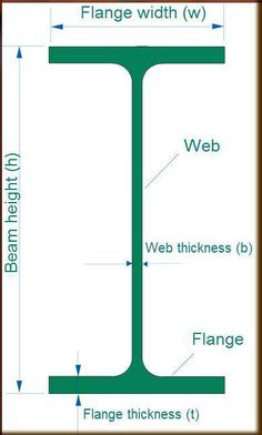 Why I-section beam is preferred for heavy loading?  Cross sectional shape I, giving many benefits. It is very good for giving stiffness (less deformation on loading) and to withstand higher bending moments (as a result of heavy loading) on comparison with other cross-sectional shapes of same area. Also, it is very easy to manufacture. It will have more moment of inertia.