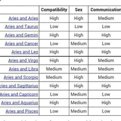 I knew Greg and I were perfect for each other Leo and Sagittarius! Libra And Cancer, Pisces And Taurus, Aries Zodiac, Aries Baby, Zodiac Facts, Aries Facts, Zodiac Memes, Zodiac Signs Compatibility Chart, Gemini Taurus Compatibility